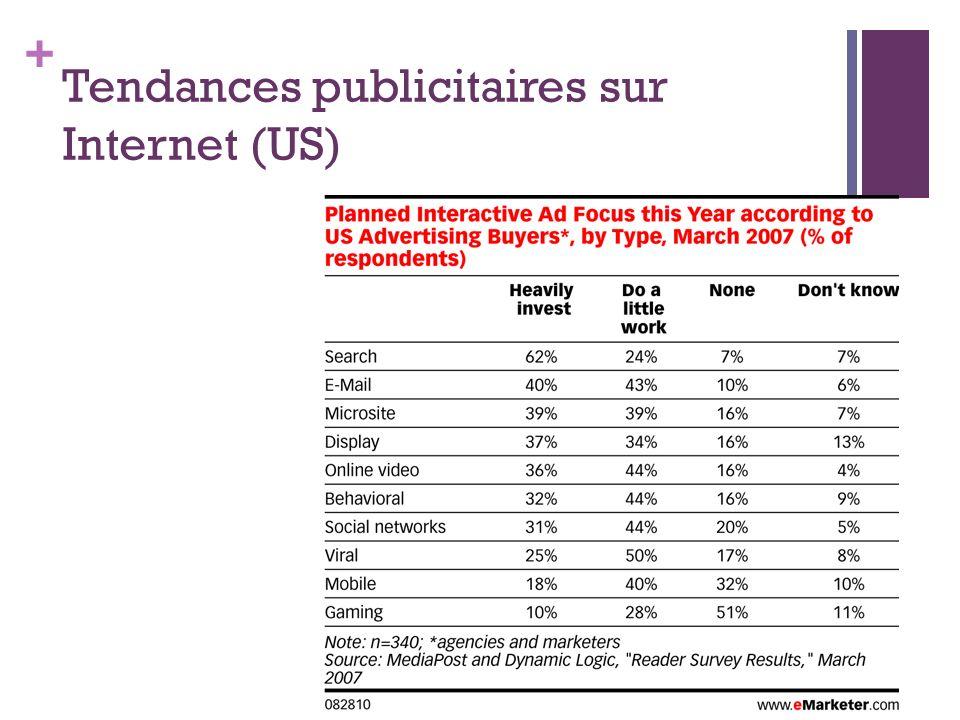 Tendances publicitaires sur Internet (US)