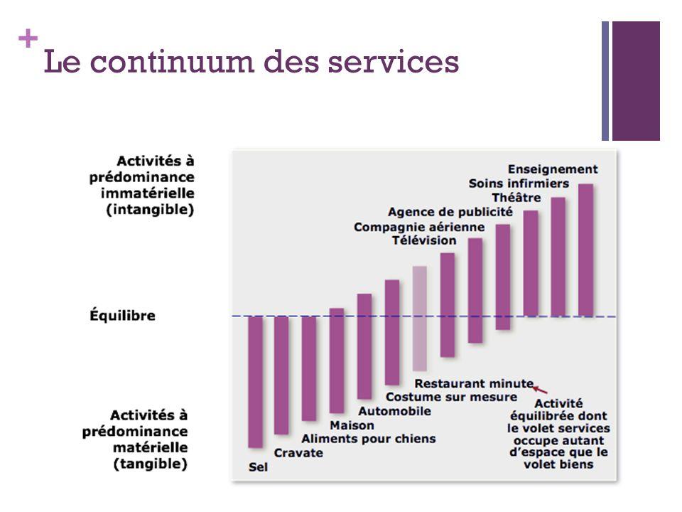 Le continuum des services