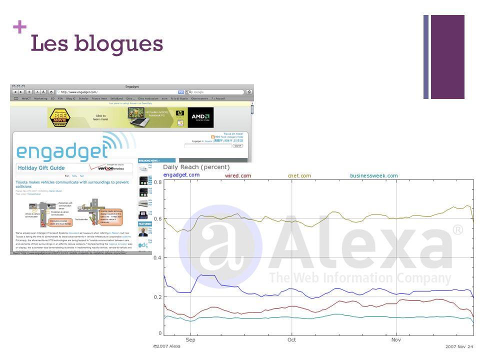 Les blogues