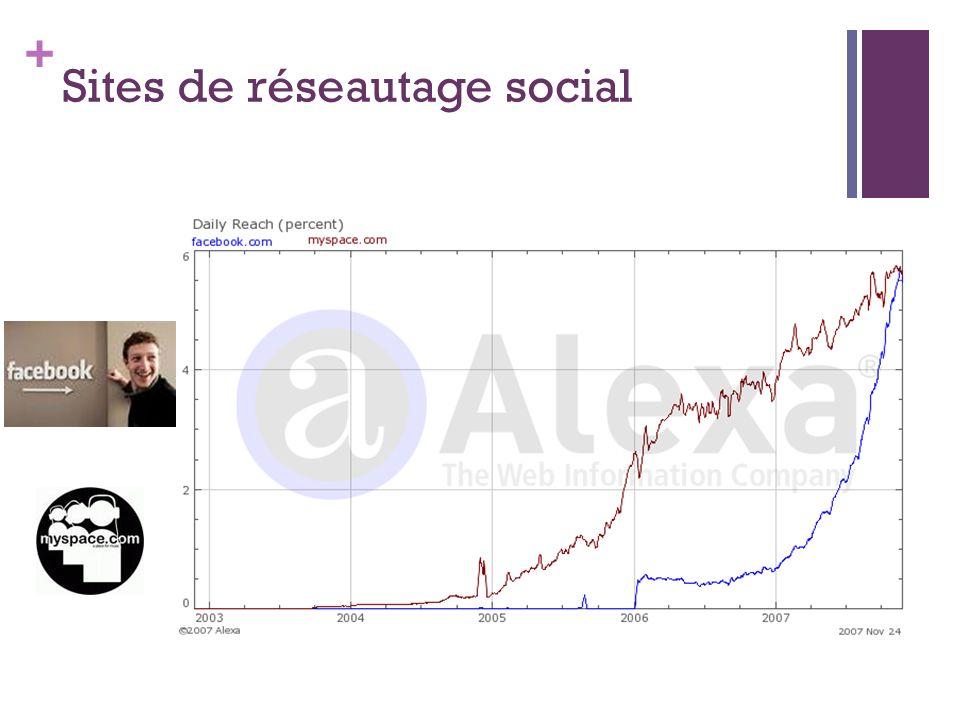 Sites de réseautage social