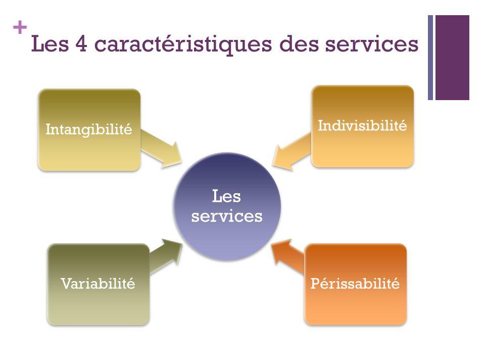 Les 4 caractéristiques des services
