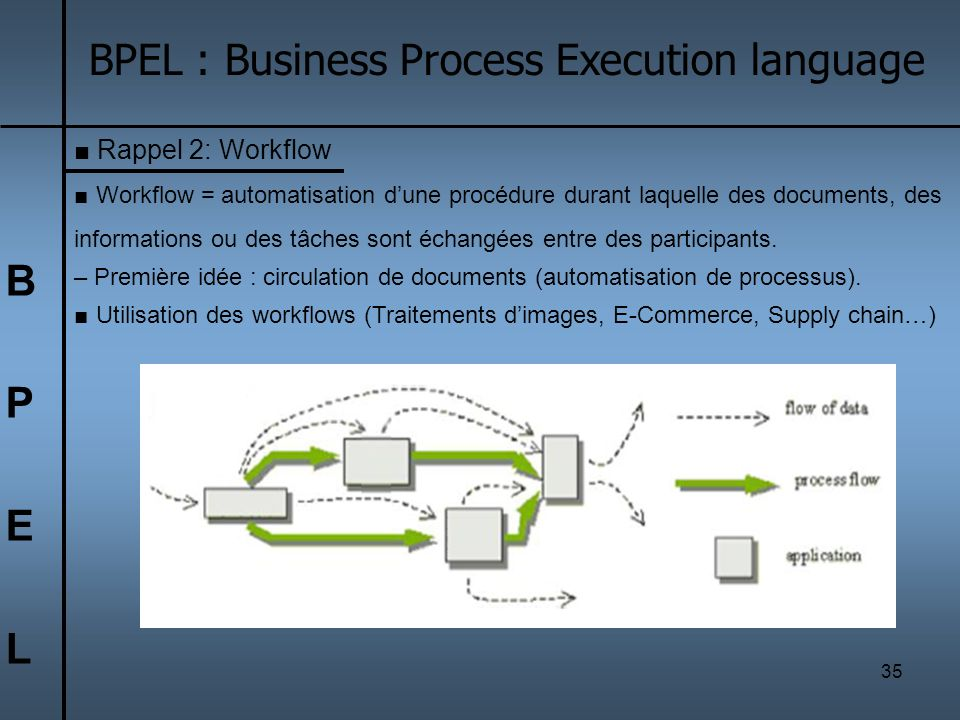 BPEL : Business Process Execution language