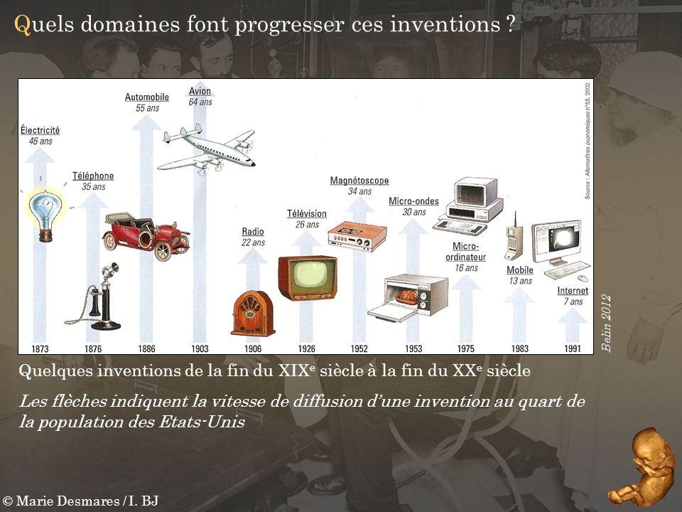 Quels domaines font progresser ces inventions