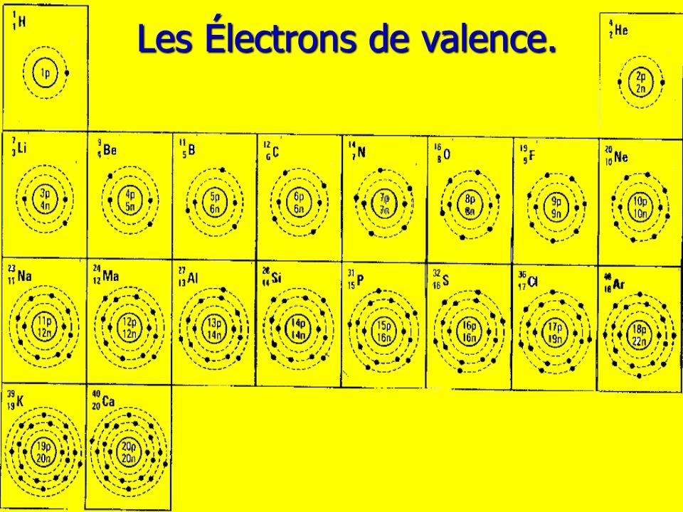 Les Électrons de valence.