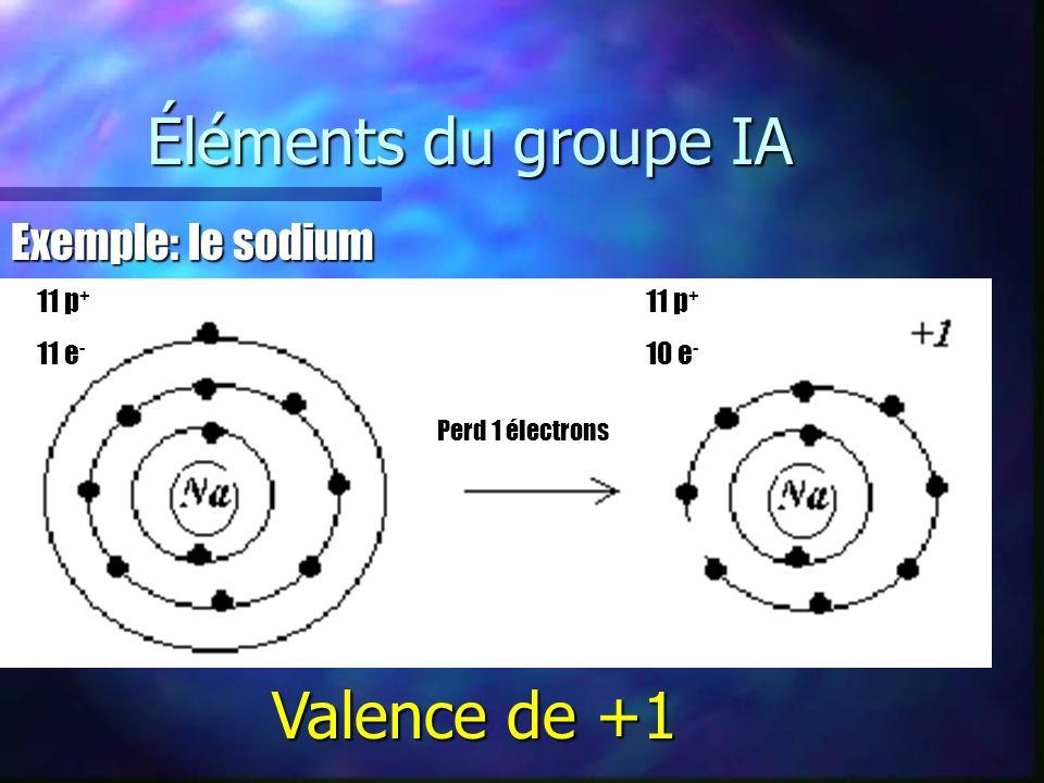 Éléments du groupe IA Valence de +1 Exemple: le sodium 11 p+ 11 e-
