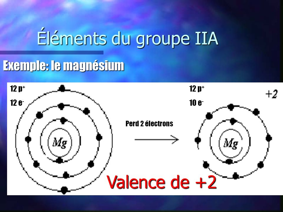 Éléments du groupe IIA Valence de +2 Exemple: le magnésium 12 p+ 12 e-
