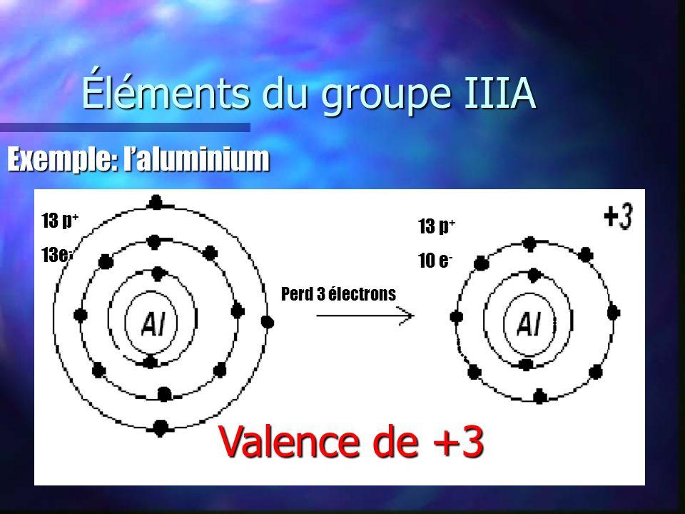 Éléments du groupe IIIA