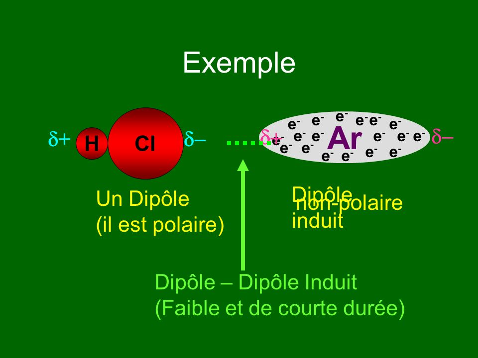 Ar Exemple H Cl d+ d- d+ d- Dipôle induit Un Dipôle (il est polaire)