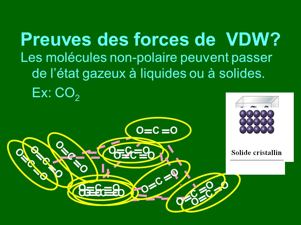Preuves des forces de VDW