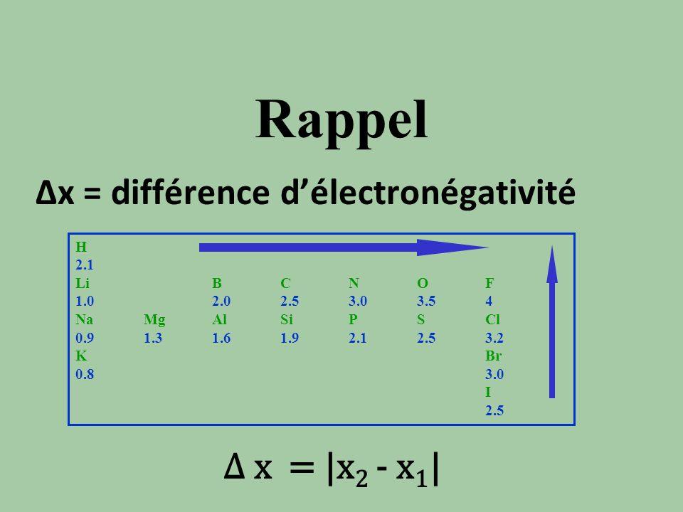 Rappel Δx = différence d'électronégativité Δ x = |x2 - x1| H 2.1