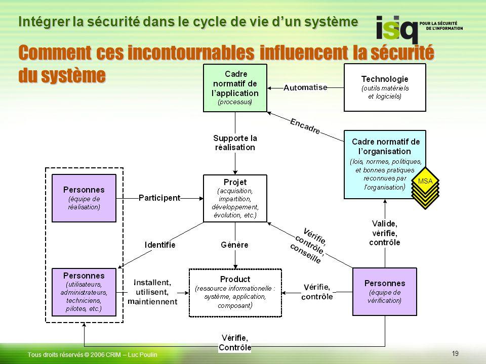 Comment ces incontournables influencent la sécurité du système