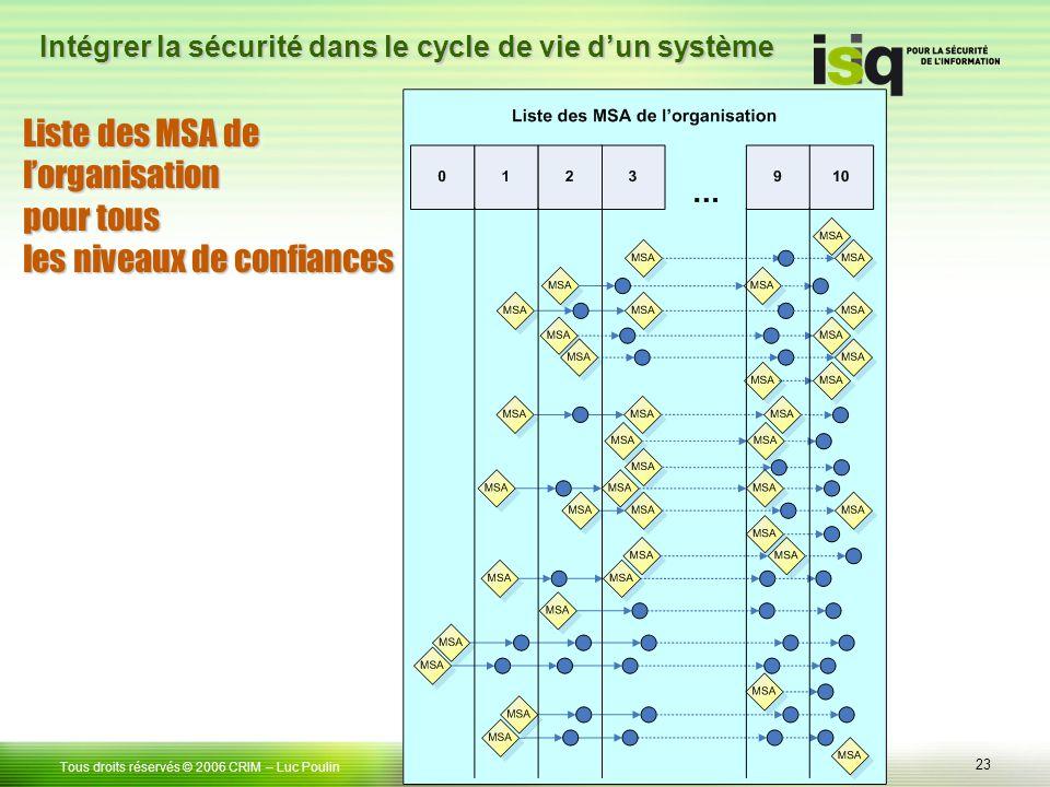 Liste des MSA de l'organisation pour tous les niveaux de confiances