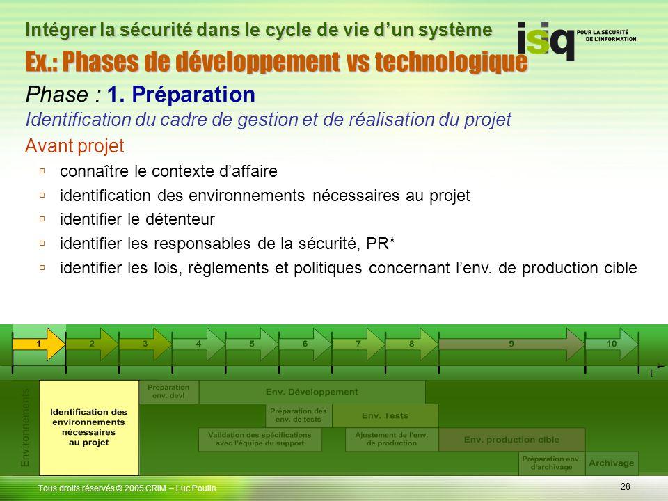 Phase : 1. Préparation Identification du cadre de gestion et de réalisation du projet