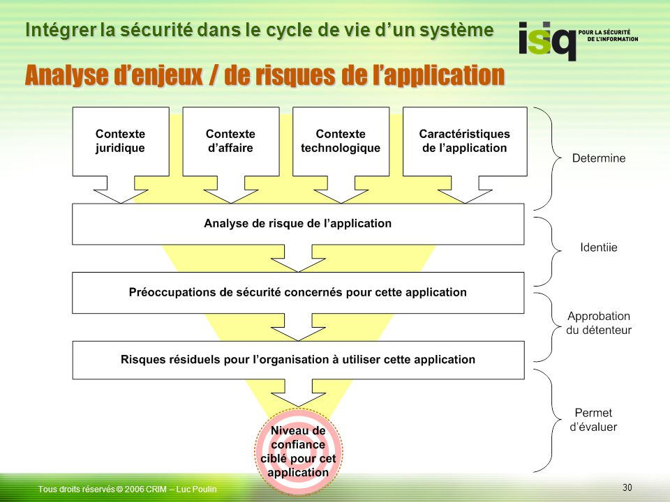 Analyse d'enjeux / de risques de l'application