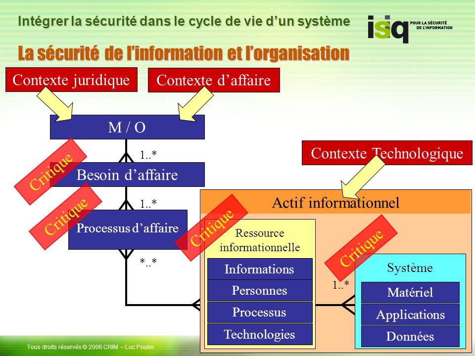 La sécurité de l'information et l'organisation