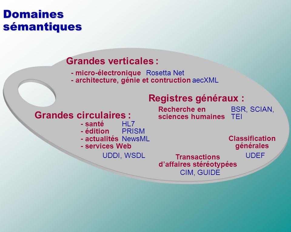 Classification générales Transactions d'affaires stéréotypées