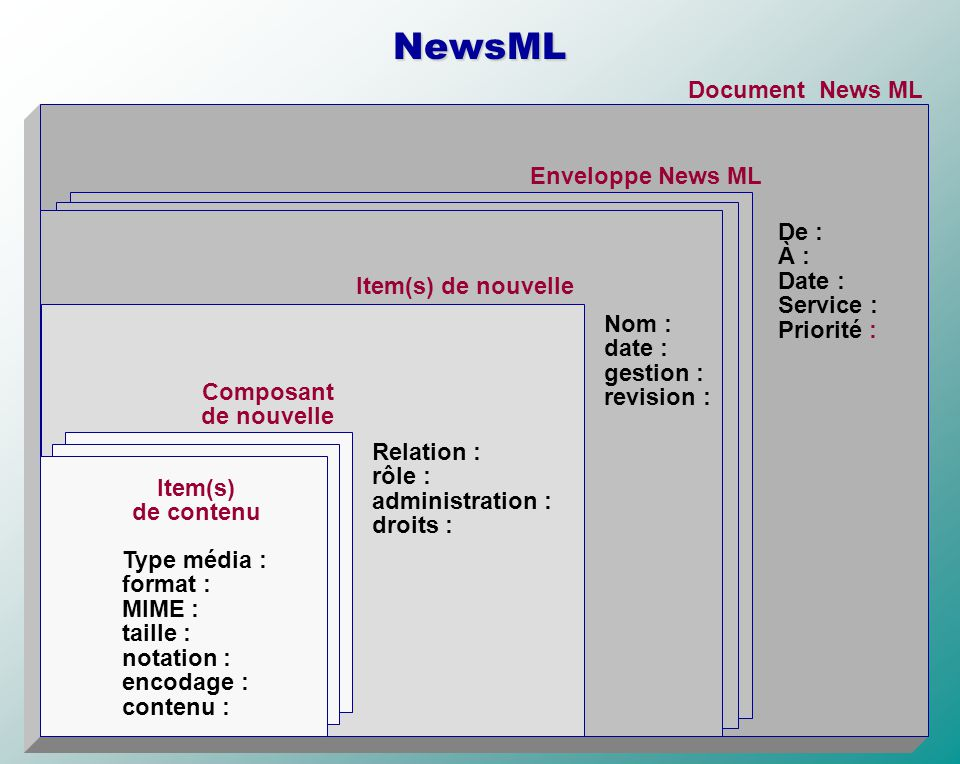 NewsML Document News ML Enveloppe News ML De : À : Date : Service :