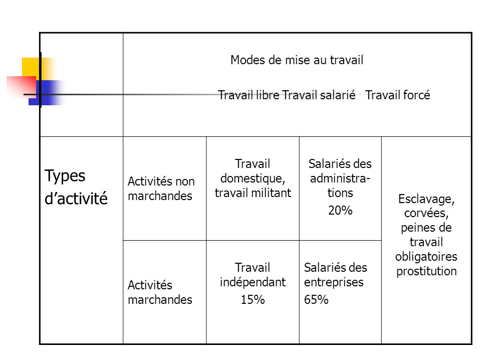 Types d'activité Modes de mise au travail