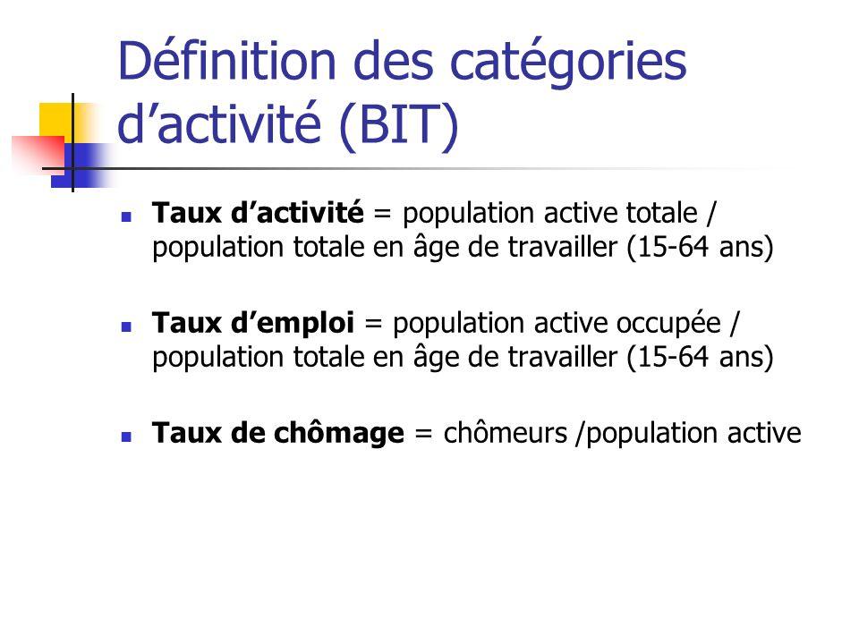 Définition des catégories d'activité (BIT)