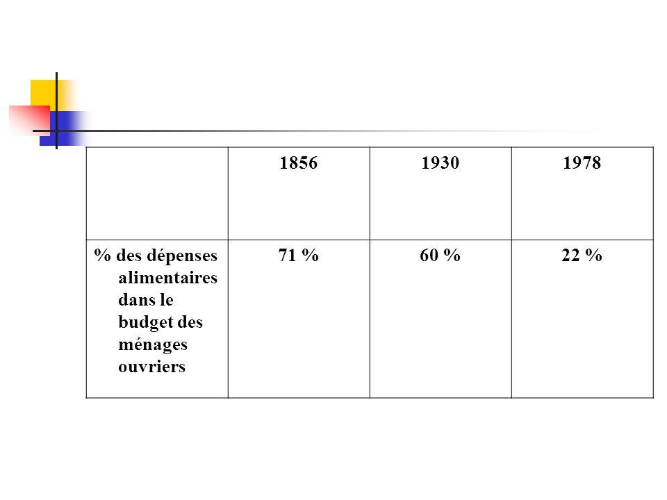 1856 1930 1978 % des dépenses alimentaires dans le budget des ménages ouvriers 71 % 60 % 22 %