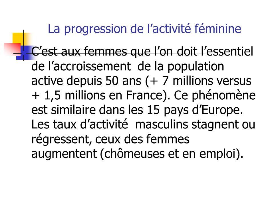 La progression de l'activité féminine
