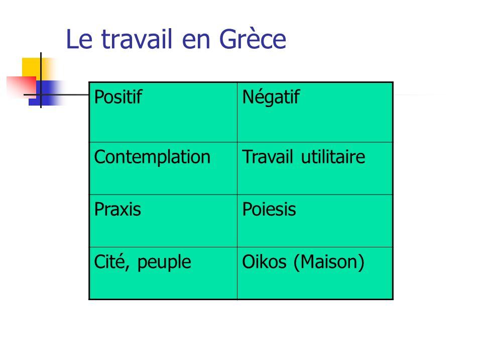 Le travail en Grèce Positif Négatif Contemplation Travail utilitaire