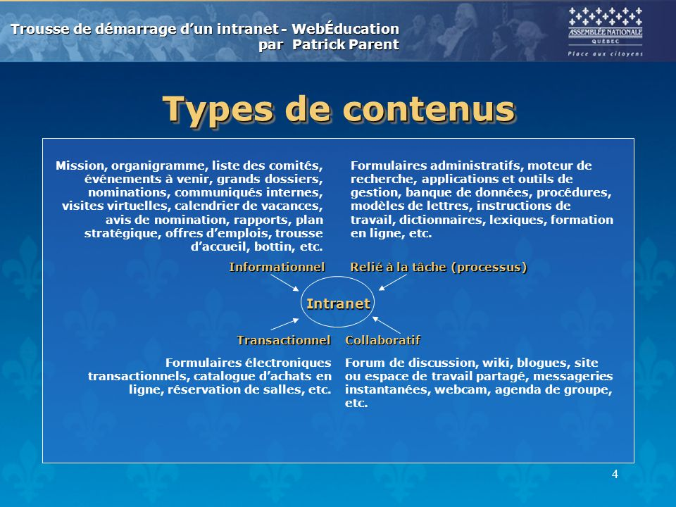 Types de contenus Intranet