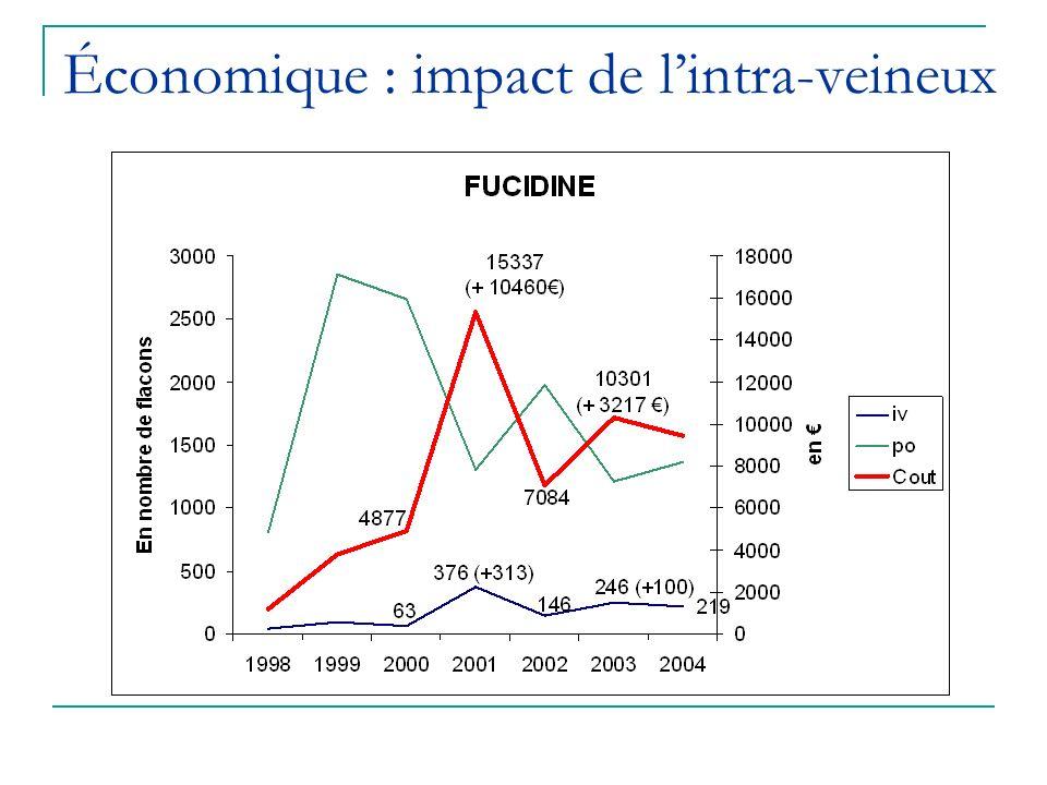 Économique : impact de l'intra-veineux