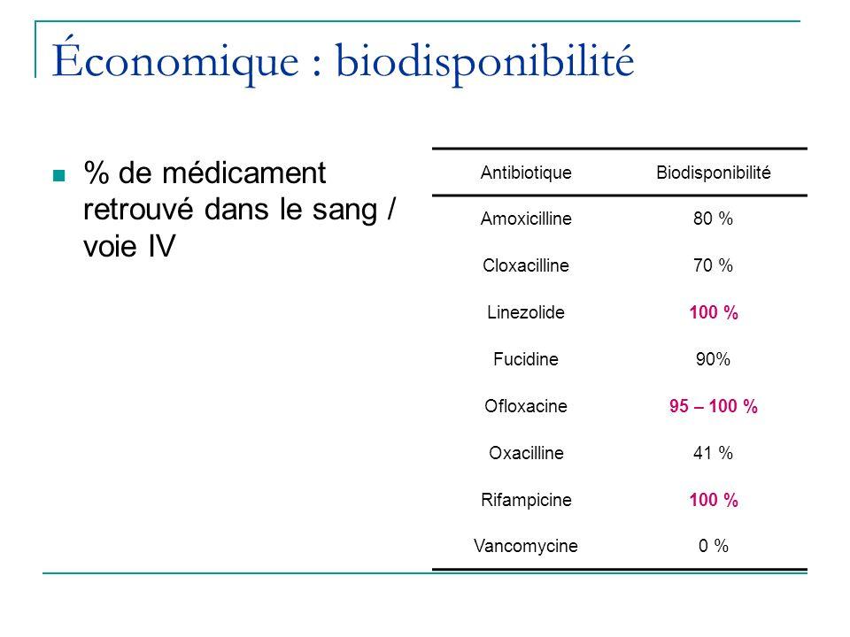 Économique : biodisponibilité