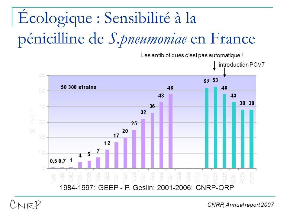 Écologique : Sensibilité à la pénicilline de S.pneumoniae en France