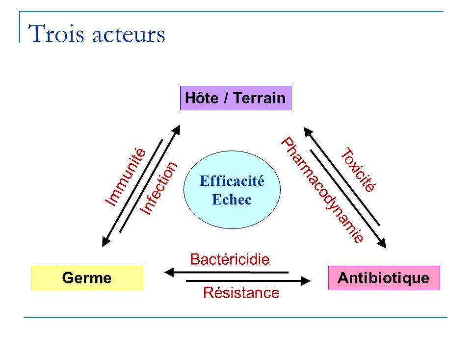 Trois acteurs Hôte / Terrain Efficacité Echec Toxicité Immunité