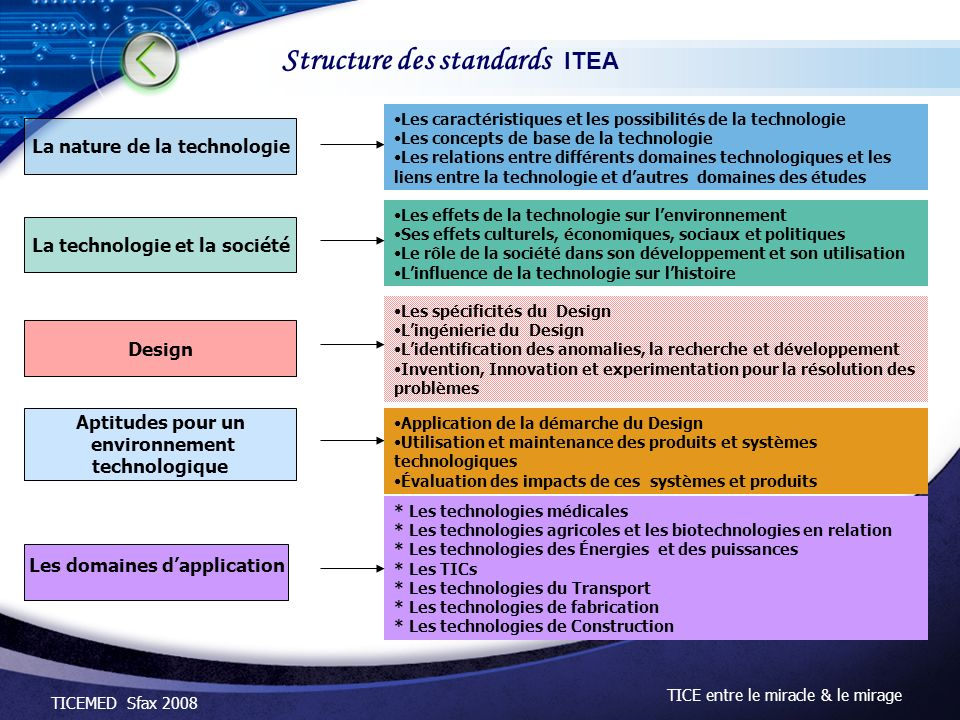 Structure des standards ITEA