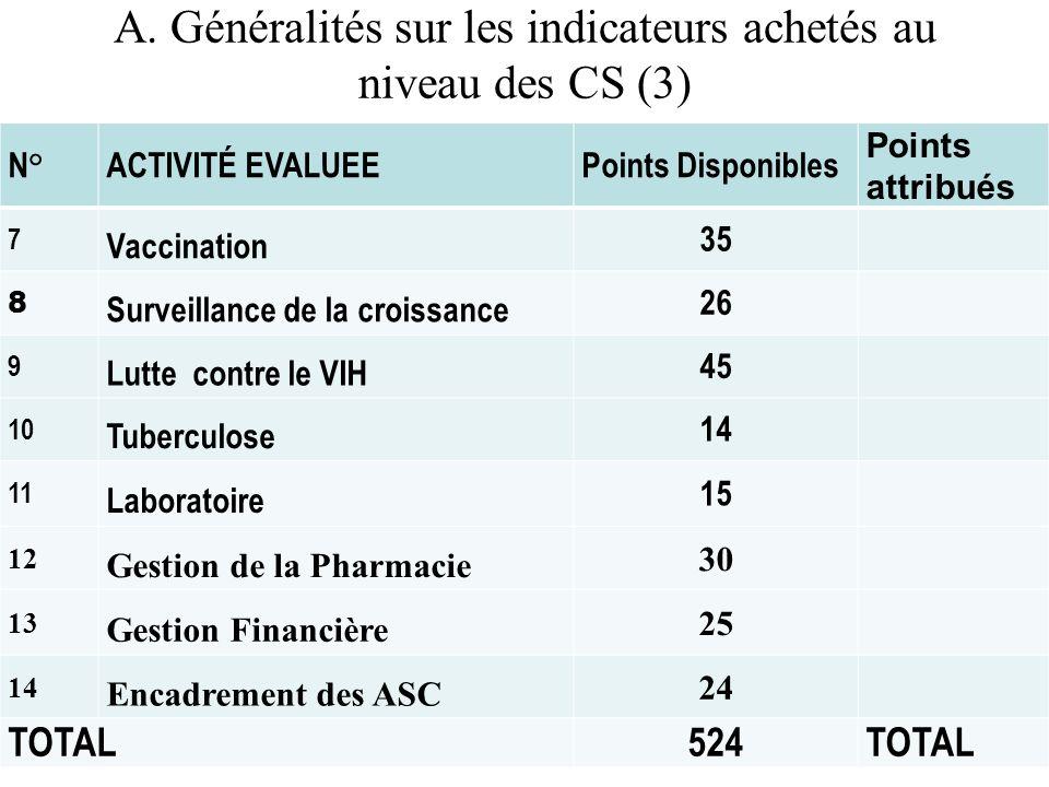 A. Généralités sur les indicateurs achetés au niveau des CS (3)