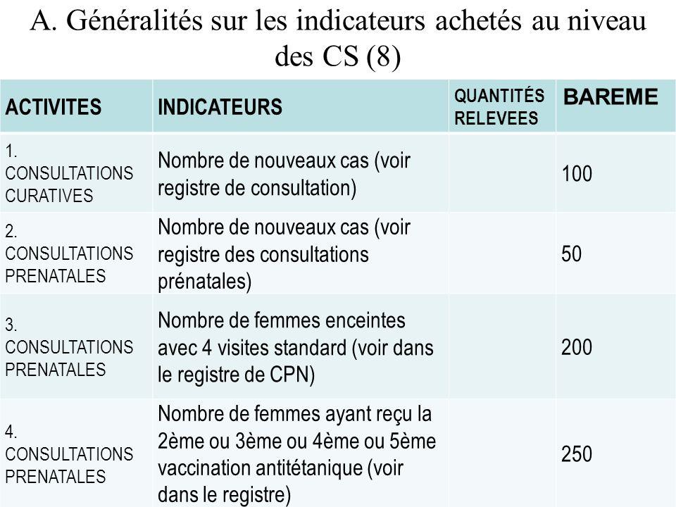 A. Généralités sur les indicateurs achetés au niveau des CS (8)