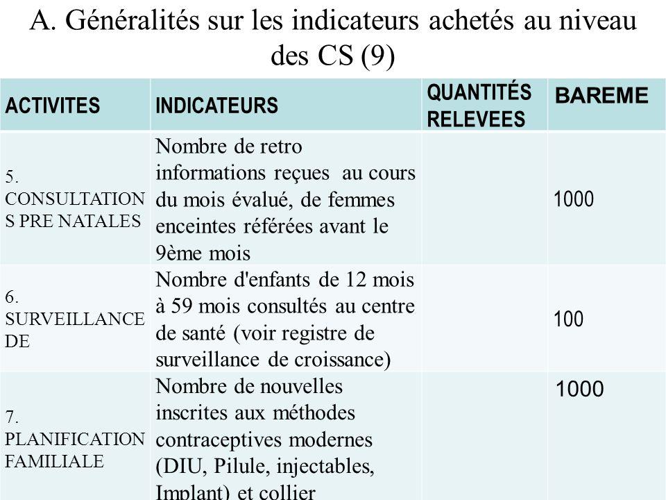 A. Généralités sur les indicateurs achetés au niveau des CS (9)