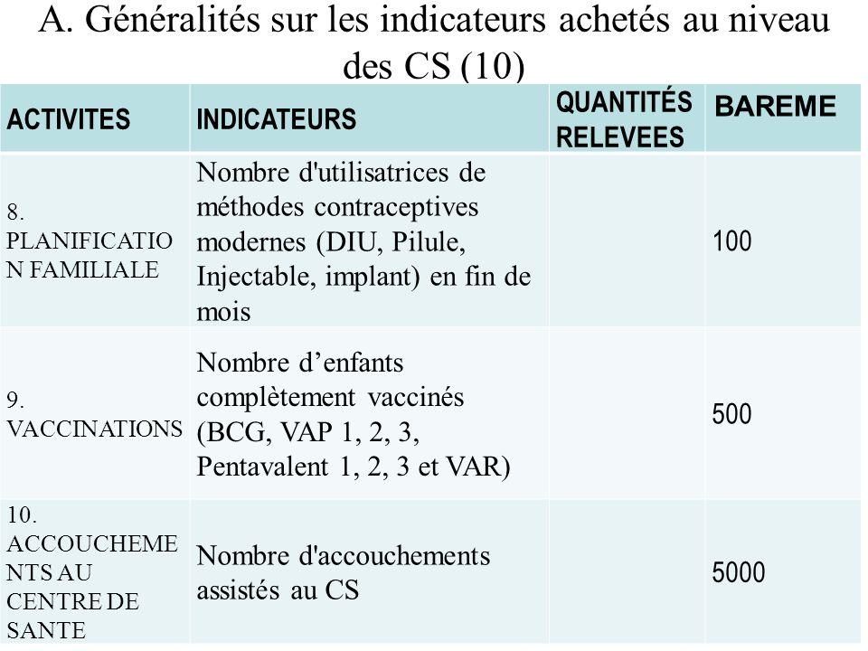 A. Généralités sur les indicateurs achetés au niveau des CS (10)