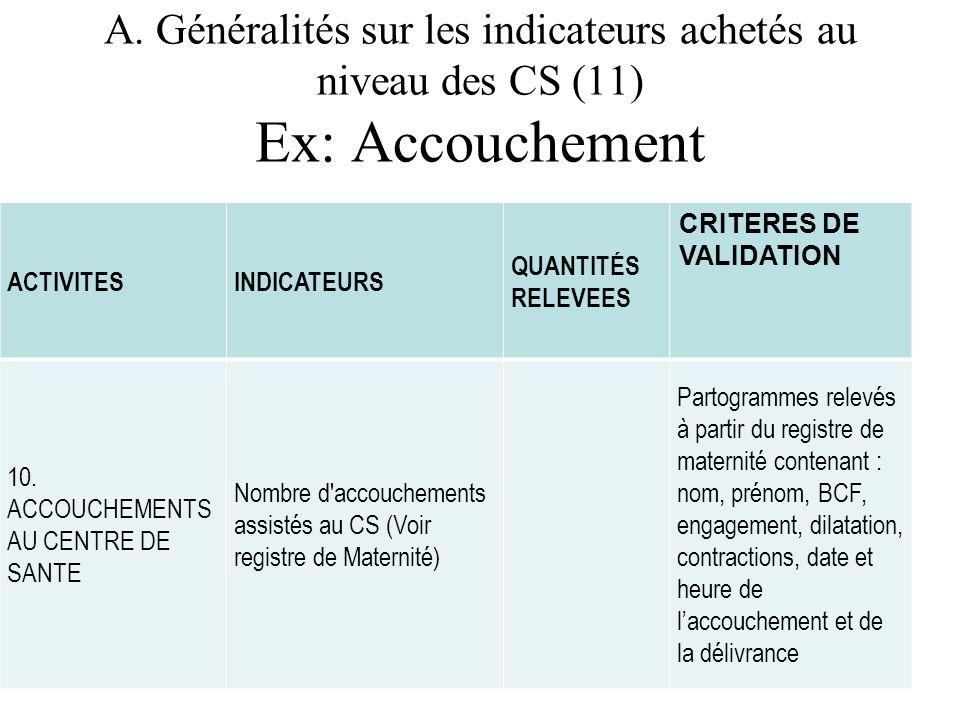 A. Généralités sur les indicateurs achetés au niveau des CS (11) Ex: Accouchement