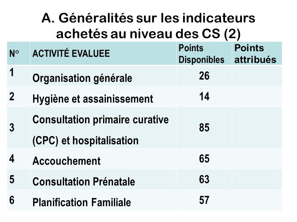 A. Généralités sur les indicateurs achetés au niveau des CS (2)