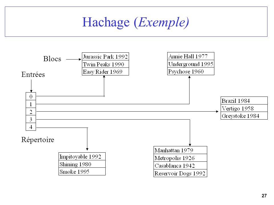 Hachage (Exemple) Blocs Entrées Répertoire