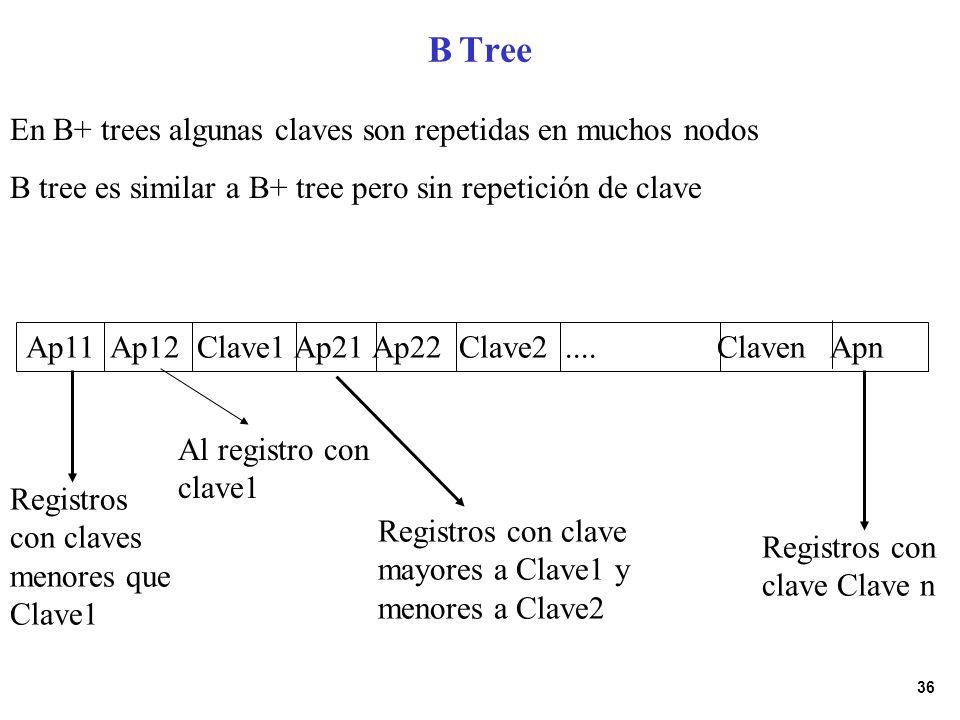 B Tree En B+ trees algunas claves son repetidas en muchos nodos