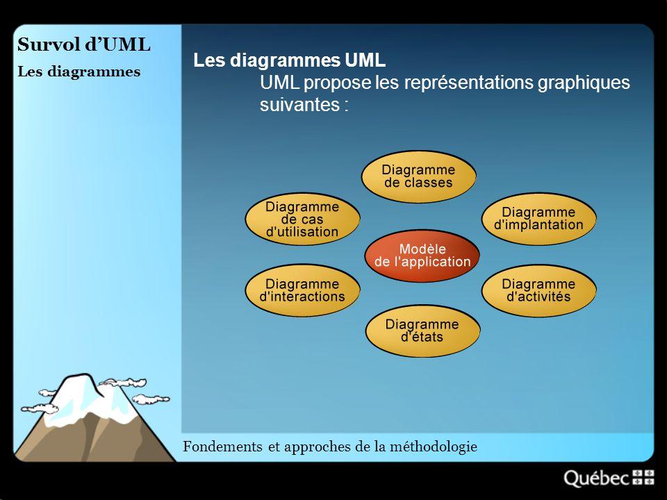 UML propose les représentations graphiques suivantes :