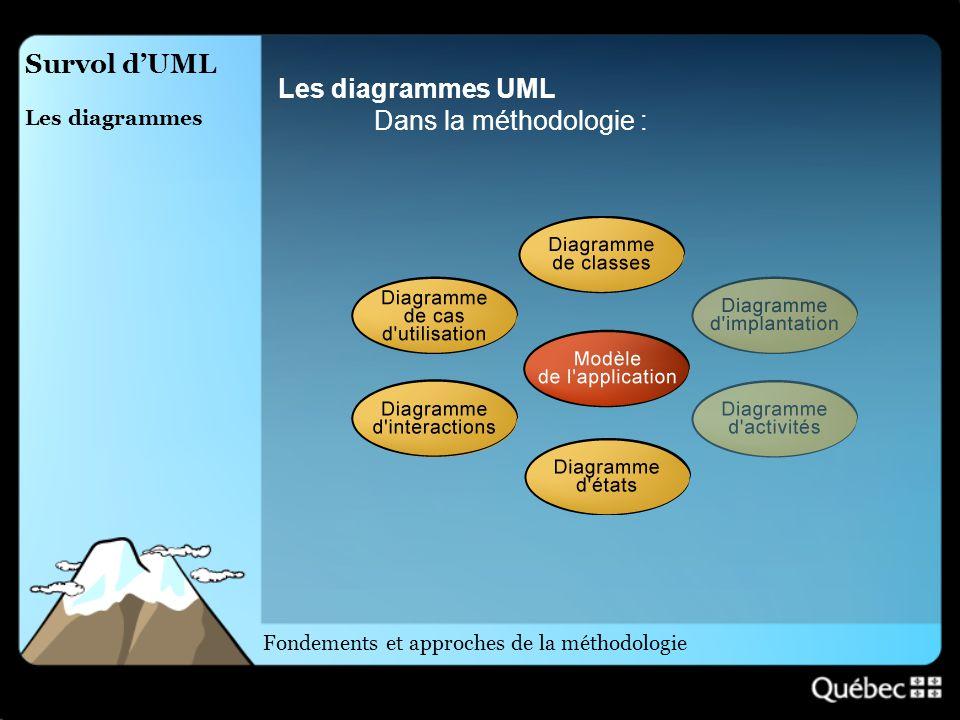 Les diagrammes UML Dans la méthodologie :