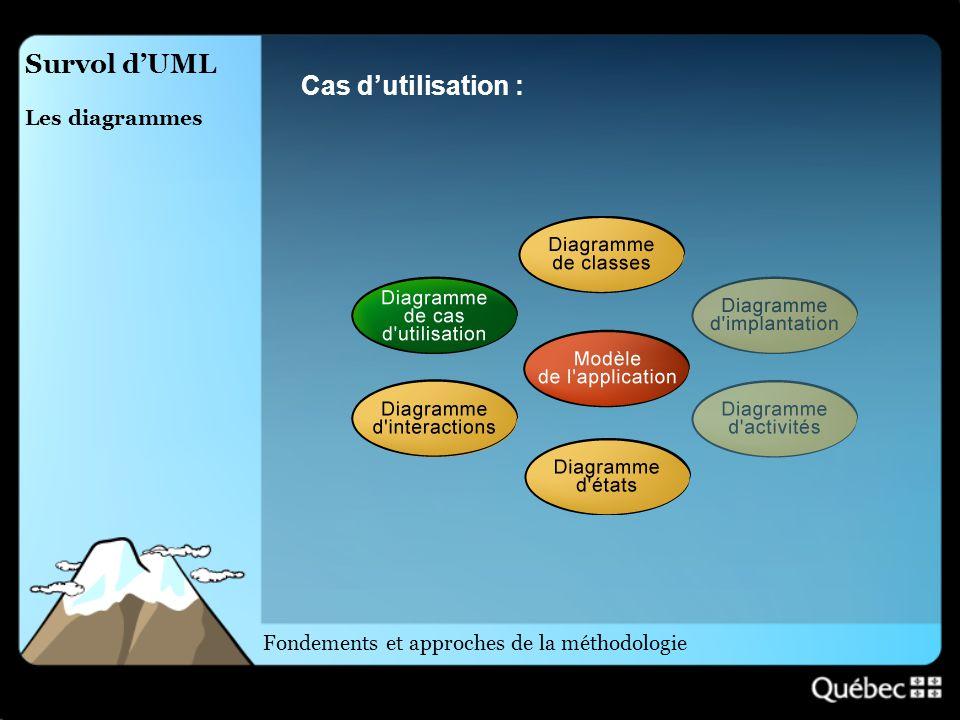 Survol d'UML Cas d'utilisation : Les diagrammes