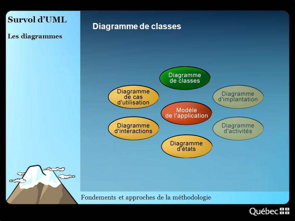 Survol d'UML Diagramme de classes Les diagrammes