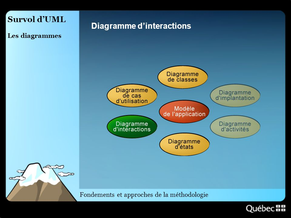 Diagramme d'interactions