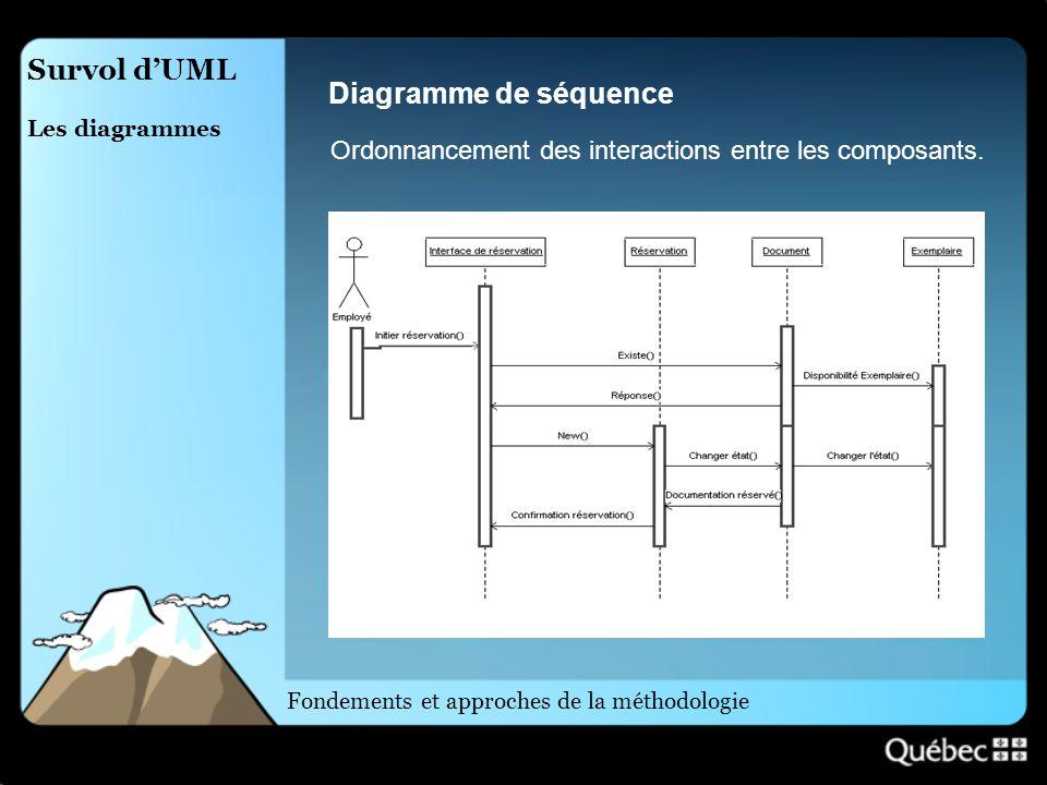 Survol d'UML Diagramme de séquence