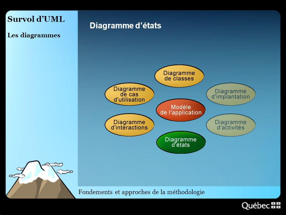 Survol d'UML Diagramme d'états Les diagrammes