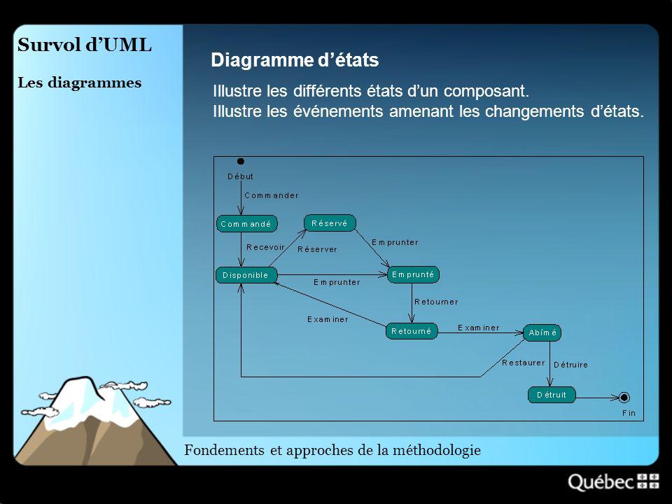 Survol d'UML Diagramme d'états