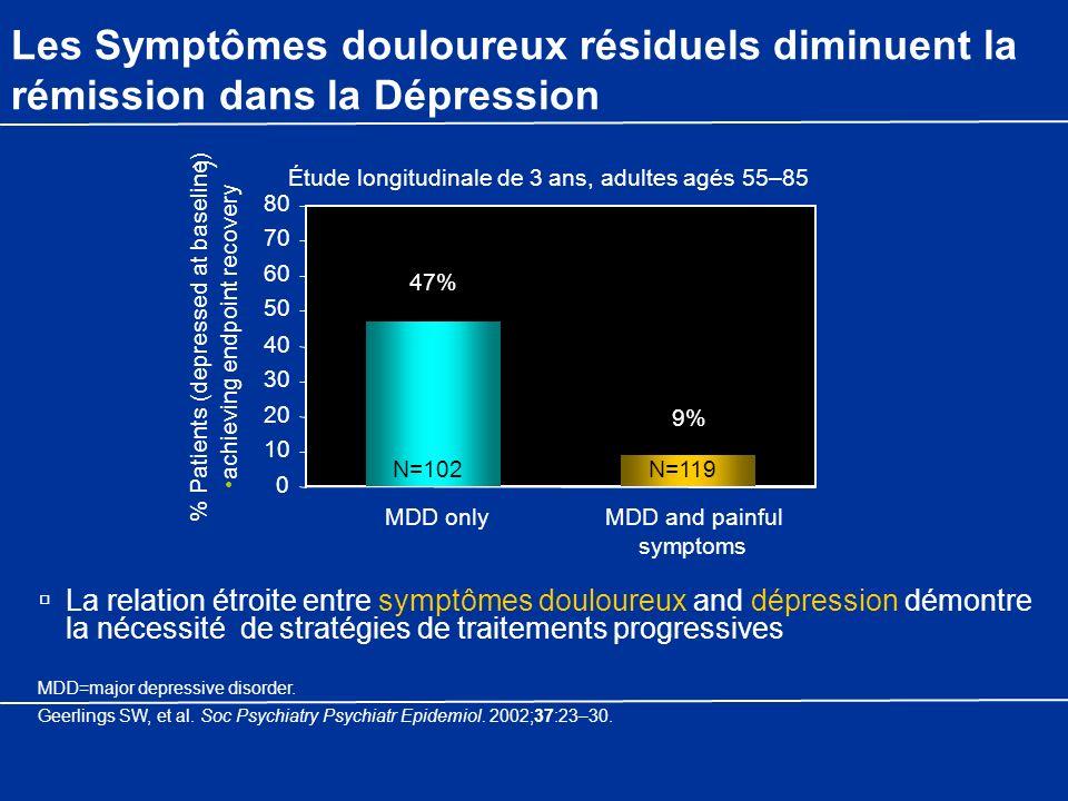 Les Symptômes douloureux résiduels diminuent la rémission dans la Dépression