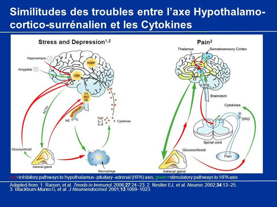 Similitudes des troubles entre l'axe Hypothalamo-cortico-surrénalien et les Cytokines
